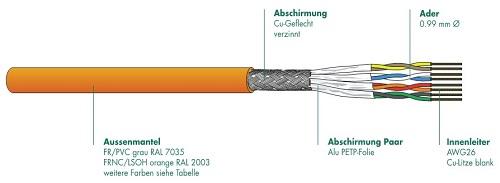 Kat6 Kabel